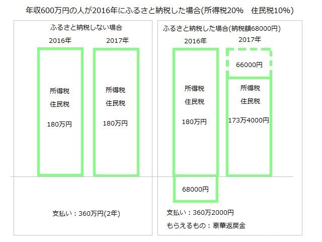 ふるさと納税具体例2.jpg